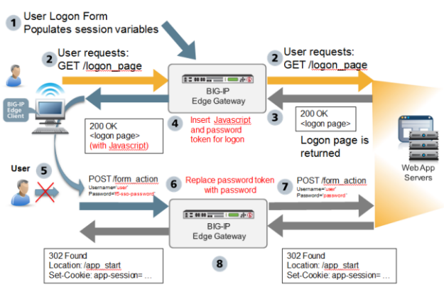 Ask F5 | Manual Chapter: Form-Based Client-Initiated Single Sign-On