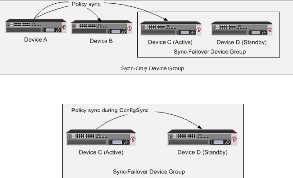 Policy sync during ConfigSync for Active-Standby pair