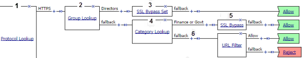 policy with protocol lookup, group lookup, category lookup, and ssl bypass set