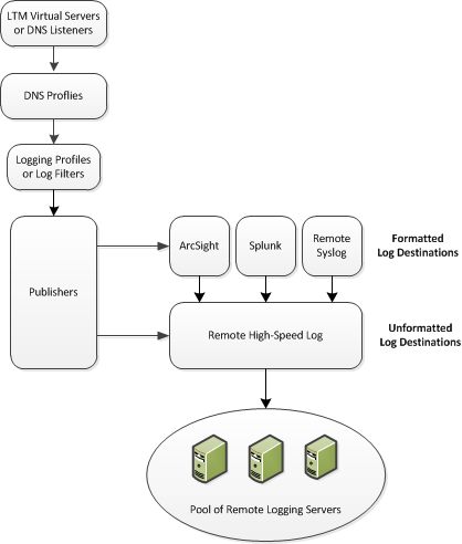 AskF5   Manual Chapter: Configuring Remote High-Speed DNS