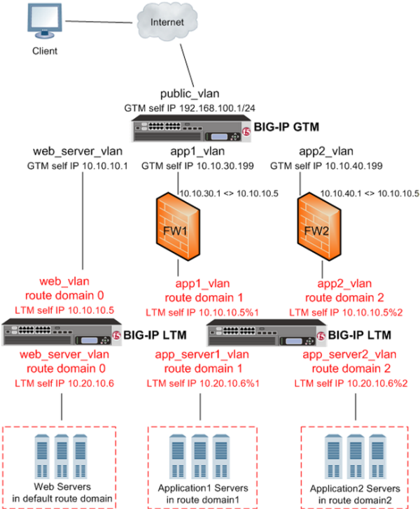 BIG-IP GTM deployed on a network with multiple route domains