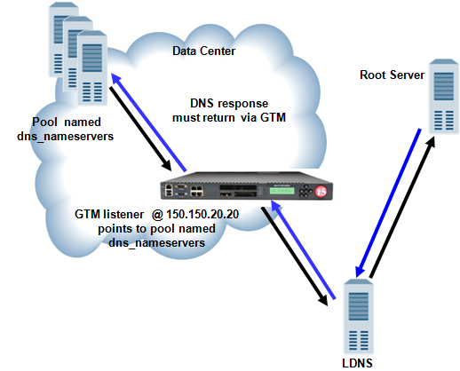 Traffic flow when BIG-IP GTM screens traffic to a pool of DNS servers