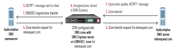 BIG-IP responds to zone transfer request with DNSSEC-signed      response