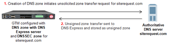 Unsigned DNS zone transfer to DNS Express