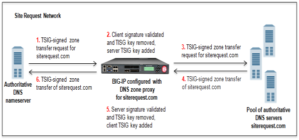 BIG-IP system load balancing zone transfer requests to a pool of DNS servers using        client-side TSIG authentication