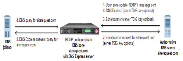DNS Express answering queries for a DNS zone