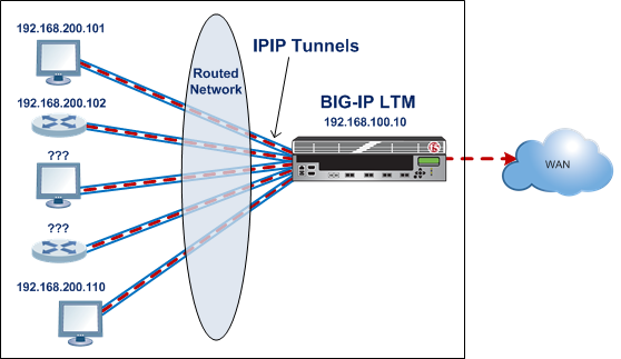 IPIP tunnel between a BIG-IP system and multiple unspecified devices