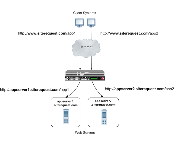 The BIG-IP system as a reverse proxy server