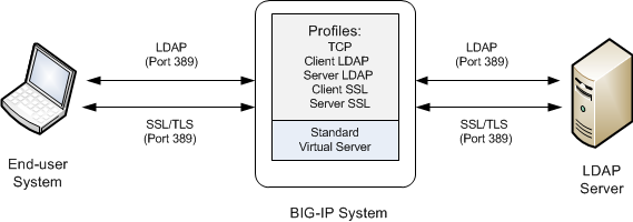 An LDAP/STARTTLS configuration