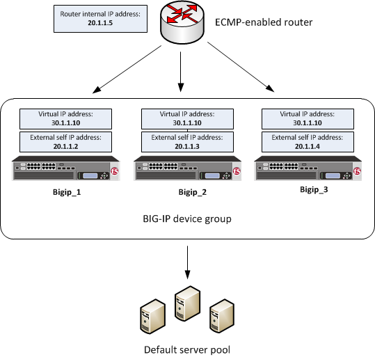 BIG-IP system clustering using ECMP