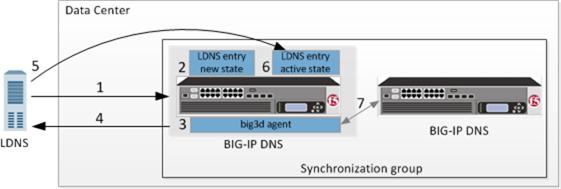 AskF5 | Manual Chapter: BIG-IP DNS Configuration