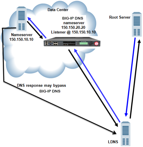 Traffic flow when BIG-IP DNS screens traffic to a DNS server