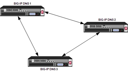 BIG-IP                 BIG-IP DNS systems in a synchronization group