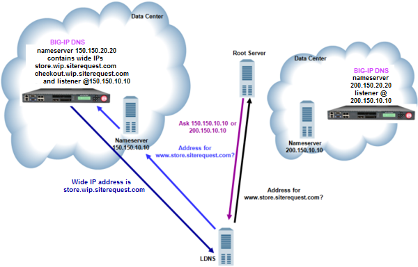 Traffic flow when DNS server delegates traffic to BIG-IP DNS