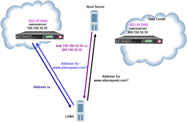 Traffic flow when BIG-IP DNS replaces DNS server