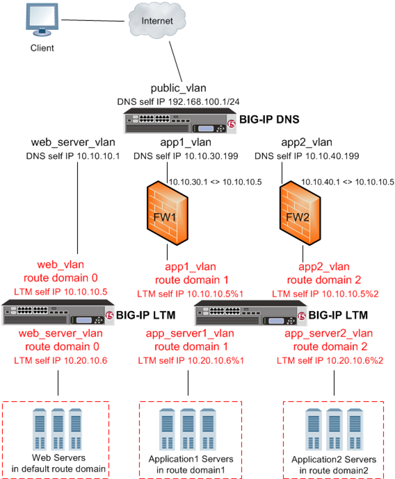 BIG-IP DNS deployed on a network with multiple route domains