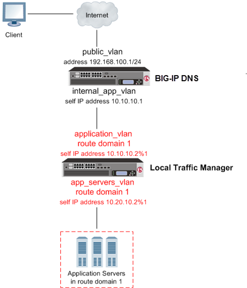 BIG-IP DNS deployed on a network in front of a BIG-IP LTM configured with a route       domain