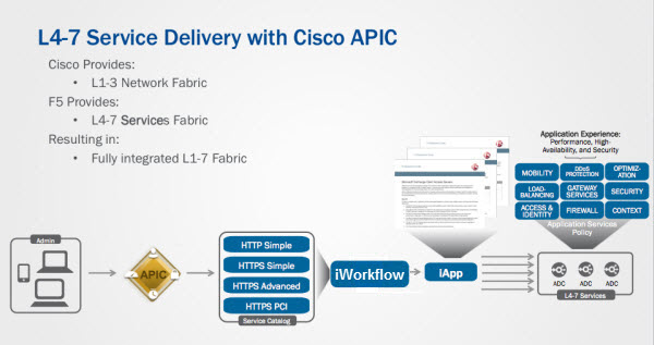logical flow between Cisco APIC and the BIG-IP system