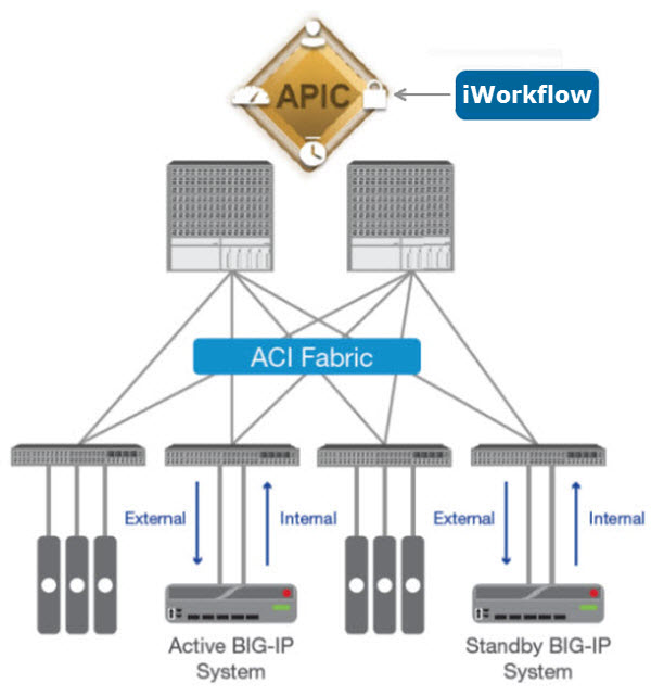apic network topology