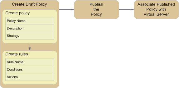Basic steps for creating and using policies