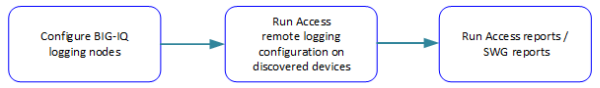 Configure Logging nodes; Run Remote Logging configuration on discovered devices with APM service configuration; Run reports