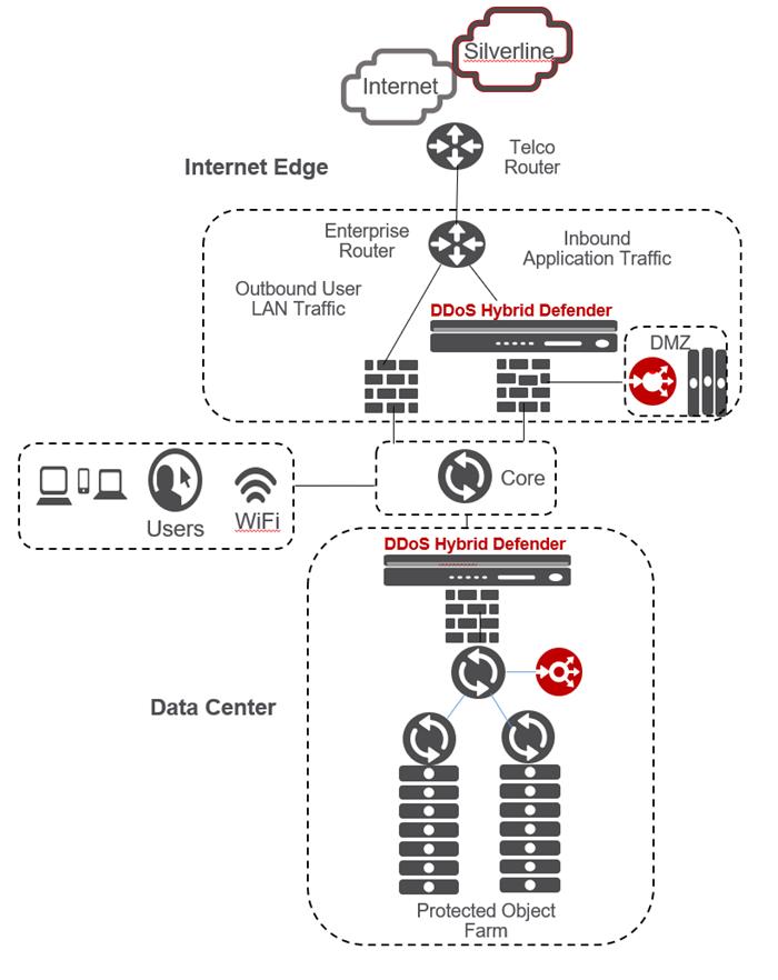 AskF5 | Manual Chapter: Introducing DDoS Hybrid Defender