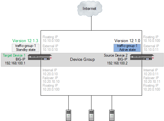 Migrated target device 1 in a device      group