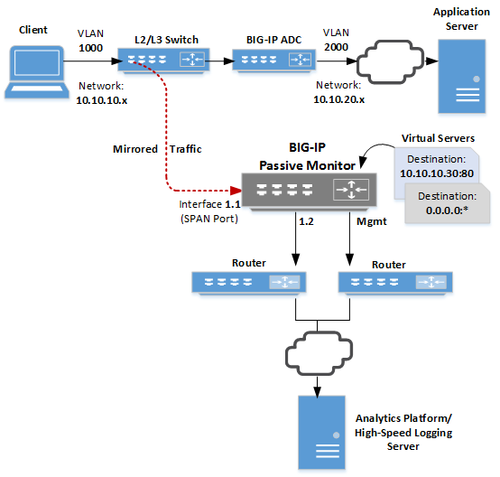 AskF5 | Manual Chapter: Configuring the BIG-IP System for