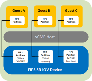 Ask F5   Manual Chapter: Hardware HSM Setup and Administration
