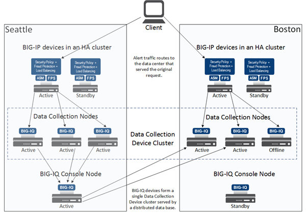 Two data center, one Data Collection Device cluster example