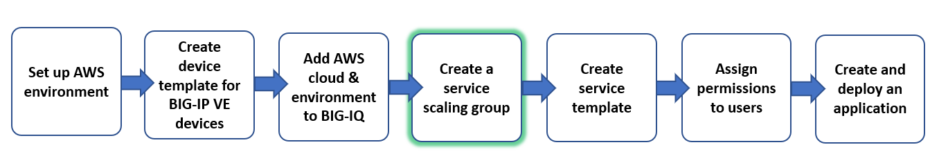 AskF5 | Manual Chapter: Auto-Scaling BIG-IP VE Devices in an