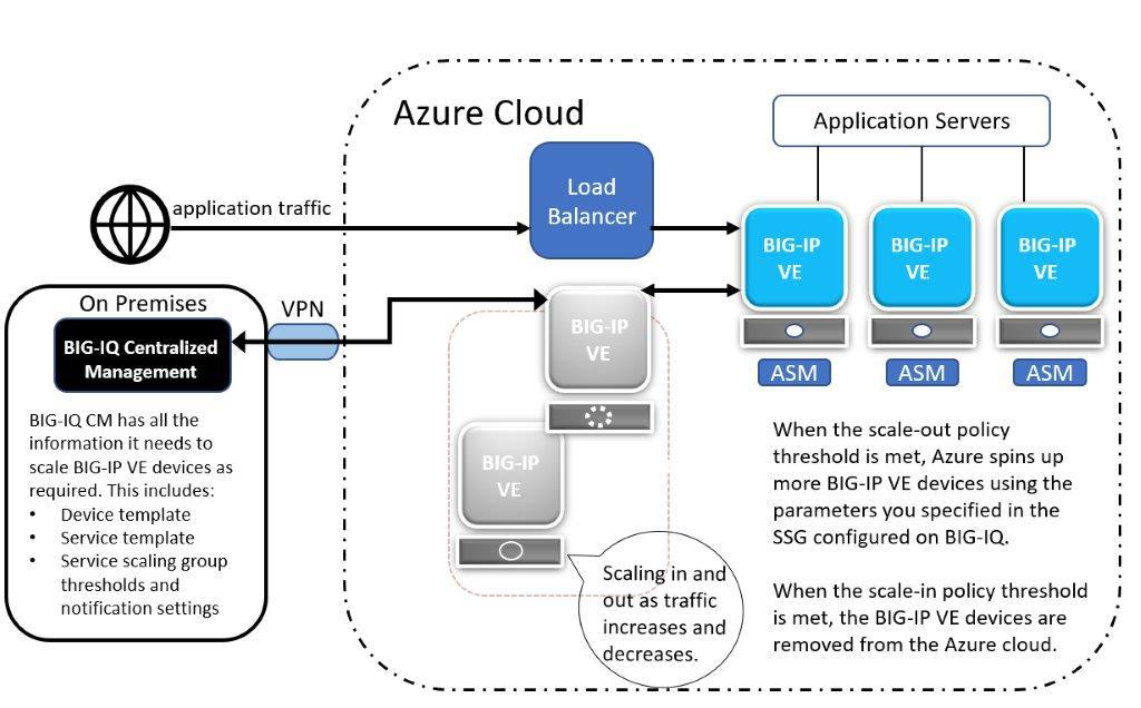 AskF5 | Manual Chapter: Azure Scaling Groups Overview